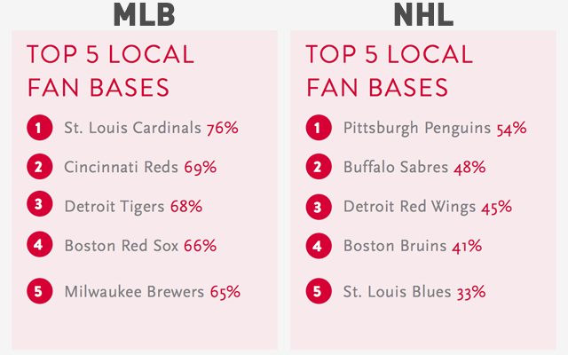 Which NFL, NBA, MLB, and NHL Teams Have The Best Local Fan Bases?