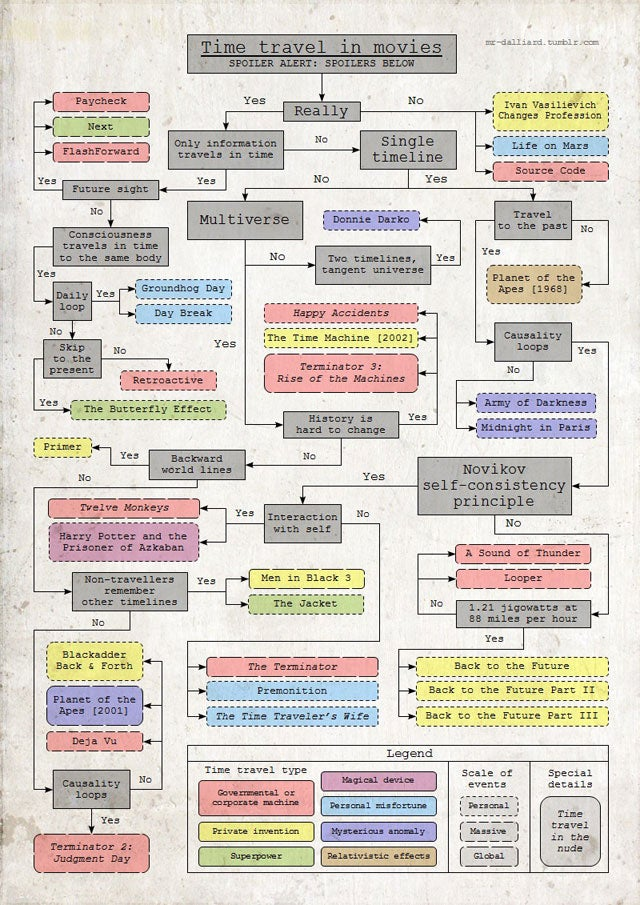 A Flow Chart Explaining All Time Travel in Movies