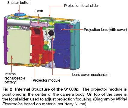 How You Stuff a Projector Inside of a Digital Camera