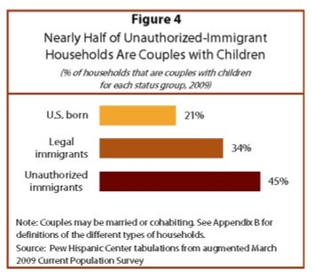 "One Out Of Every 15 U.S. Children Is An ""Anchor Baby"""
