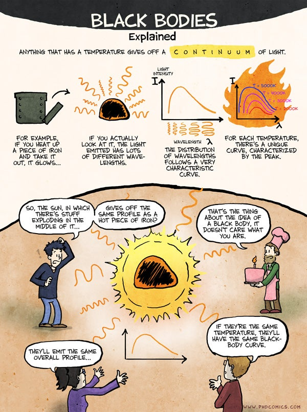 The Webcomic Guide to Black Body Radiation and the Colors of the Stars