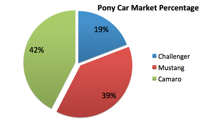 Looking for a winner in America's Pony Car War