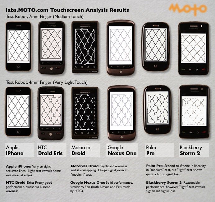 Scientific Test: The Most Accurate Smartphone Touchscreen