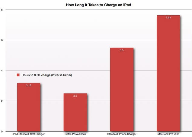 The Fastest (and Slowest) Way to Charge an iPad