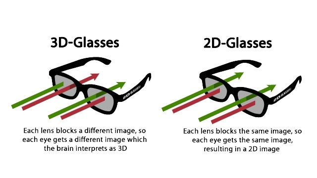 2D Glasses Stave Off the Headaches at 3D Movies