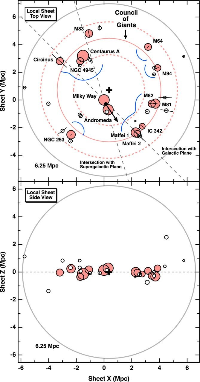 """New map reveals the Milky Way's location among the """"Council of Giants"""""""