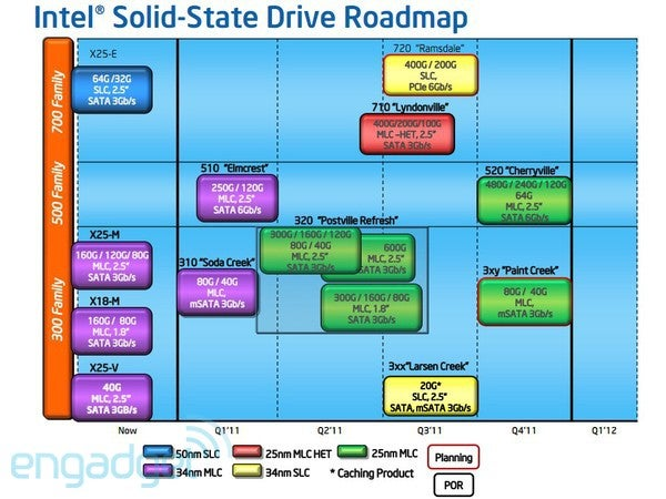 Intel SSDs Will, In Fact, Get Smaller and Faster This Year