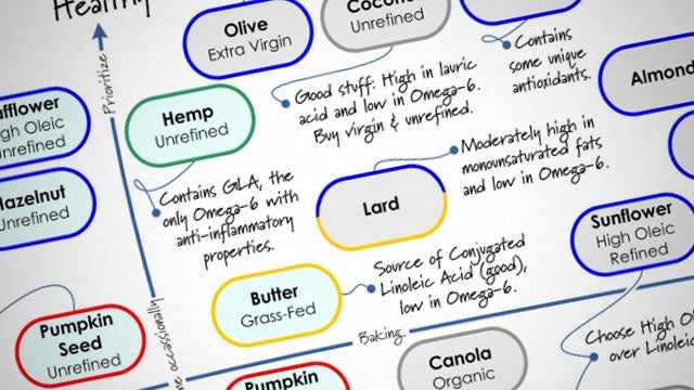 Figure Out Which Oils to Use for Your Cooking Needs with The Cooking Oil Comparison Chart