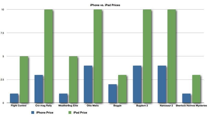 The iPad App Price Pump
