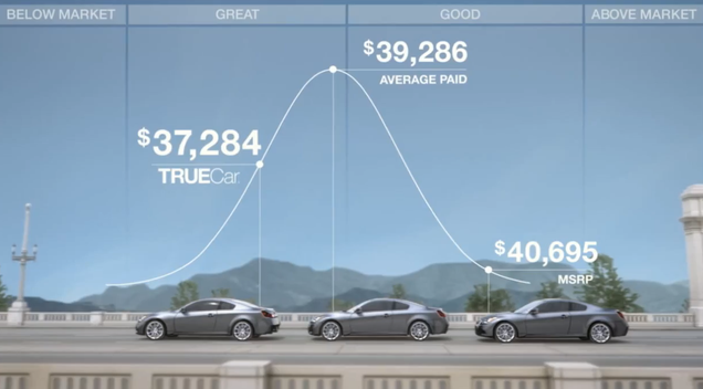 The Truth About TrueCar Savings The Truth About TrueCar Savings The