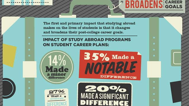 Why Studying Abroad Is Worth the Expense
