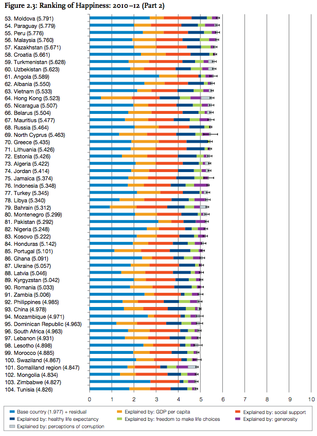 A map of the world's happiest (and least happiest) countries