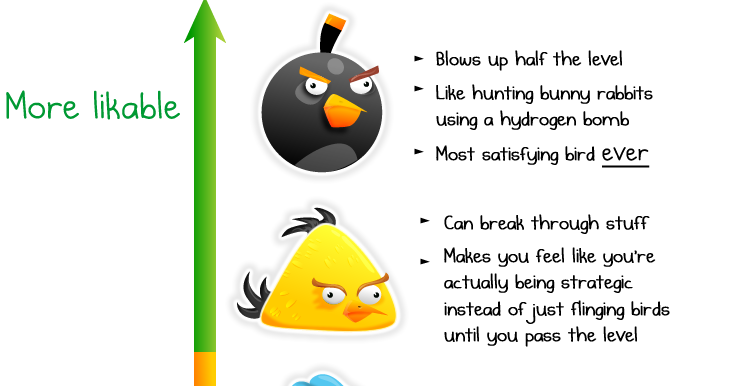 Just How Likable Is Each Angry Bird Anyway?
