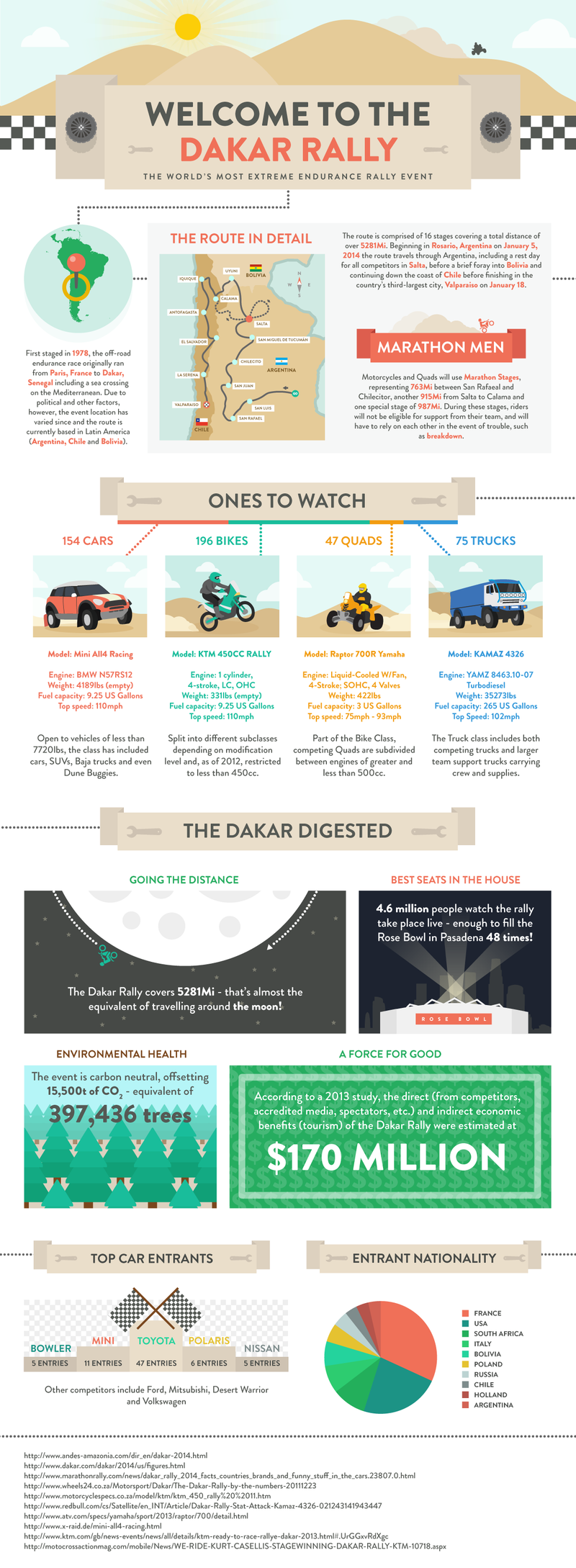 Infographic Explains Dakar To Your Kids And Coworkers [UPDATED]