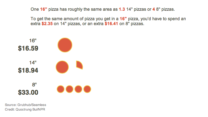 One graph explaining why you should always order a larger pizza