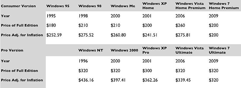 Windows 7: Cheaper Than Vista (and Every Other Windows OS)