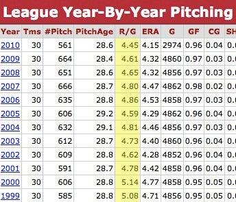 """Last Night's Winner: The Year Of The """"Year Of The Pitcher"""" Stories"""