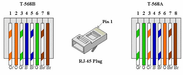 Lan cable wiring rj45 colors and wiring guide diagram tia eia on lan cable wiring diagram Crossover Cable Diagram Cat5e Cable Wiring Diagram