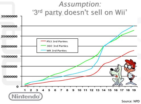 Here's That Wii Third Party Sales Proof You Requested