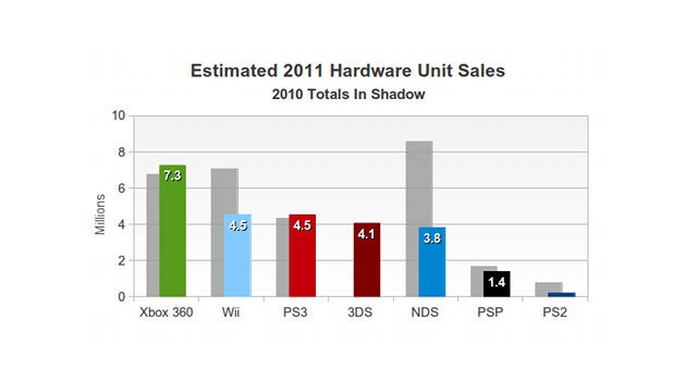 Wow, the Xbox 360 is Absolutely Killing it (in the US, Anyway)