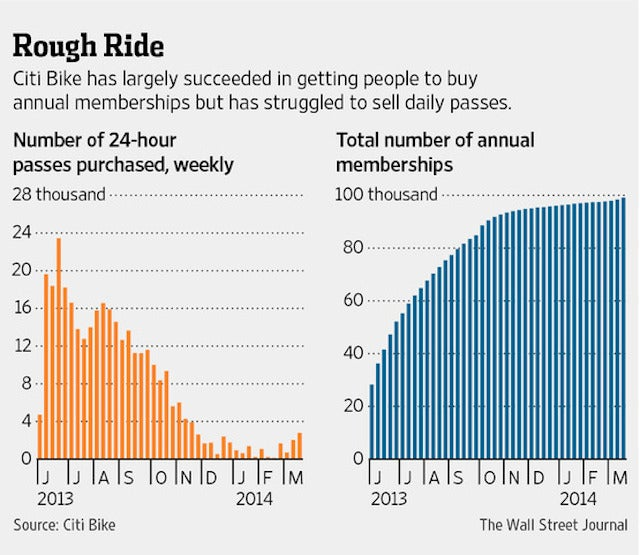 Calm Down, People: Citi Bike Is Gonna Be Just Fine