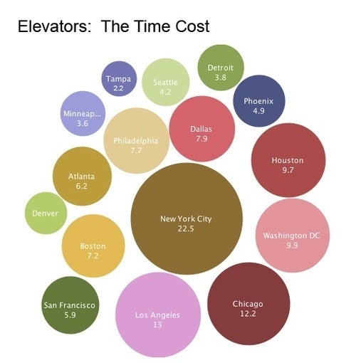 New Yorkers Spent More Than Two Decades Riding Elevators Last Year