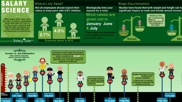 The Salary Science Infographic Tells You When to Negotiate for a Raise, Who's Happiest in Their Jobs, and More