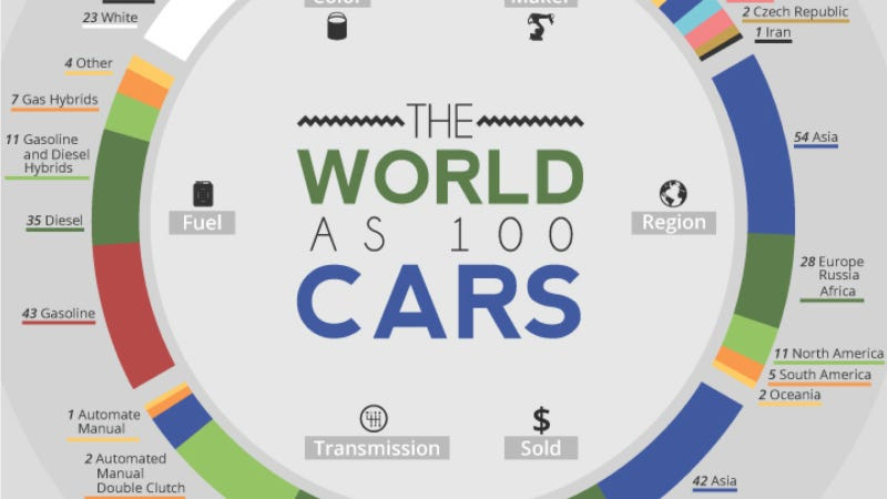 How The World Would Look If Just 100 Cars Were Sold