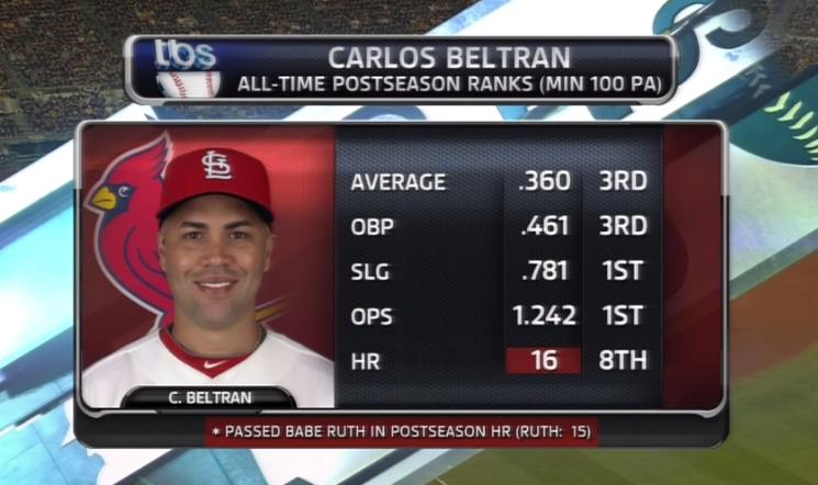 Win Or Lose, Carlos Beltran Is The King