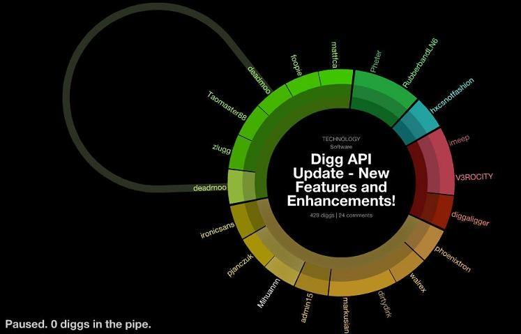 Study Shows Digg Freezes Innovation Among Its Users