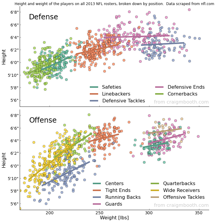 Chart: The Height And Weight Of Every NFL Player, By Position
