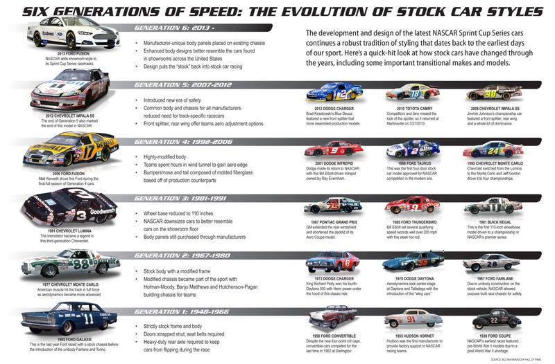 The De-Stockification, And Ensuing Re-Stockification, Of Stock Car Racing