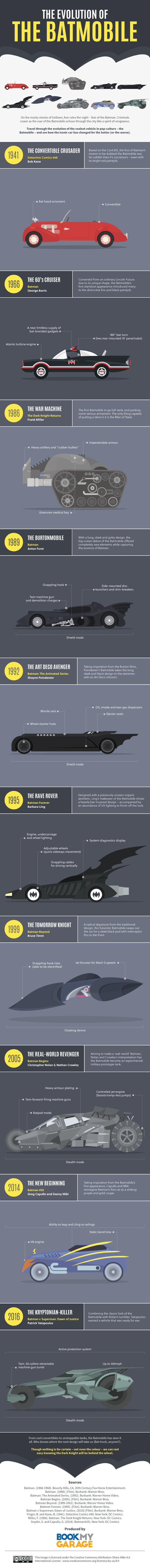Alerones y ametralladoras: la evolución del batmóvil, resumida en una infografía