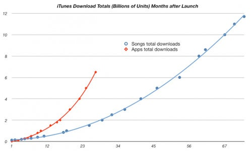 Apps Will Overtake iTunes Music Downloads Before the Year's Out