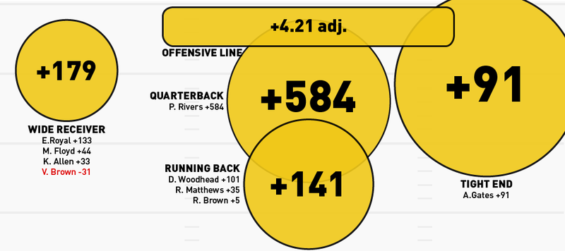Infographics: Every NFL Offense's Production, Visualized By Position