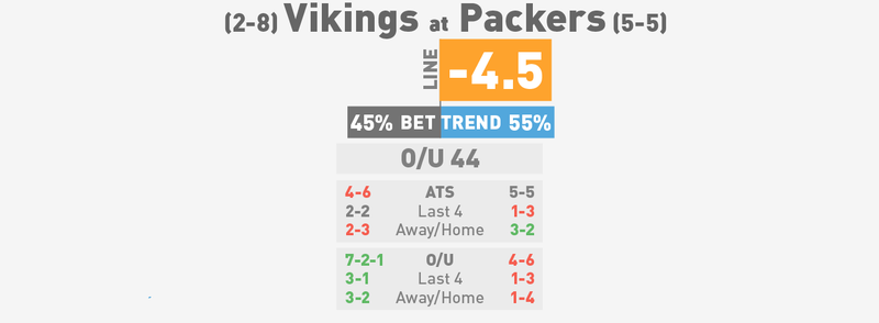 NFL Betting Lines, Visualized: Week 12 (Early Edition)