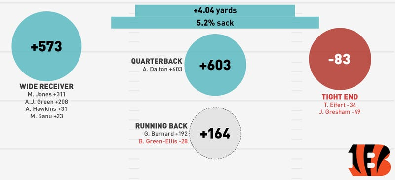 NFL Season In Review: Where Did Your Team's Offense Come From?