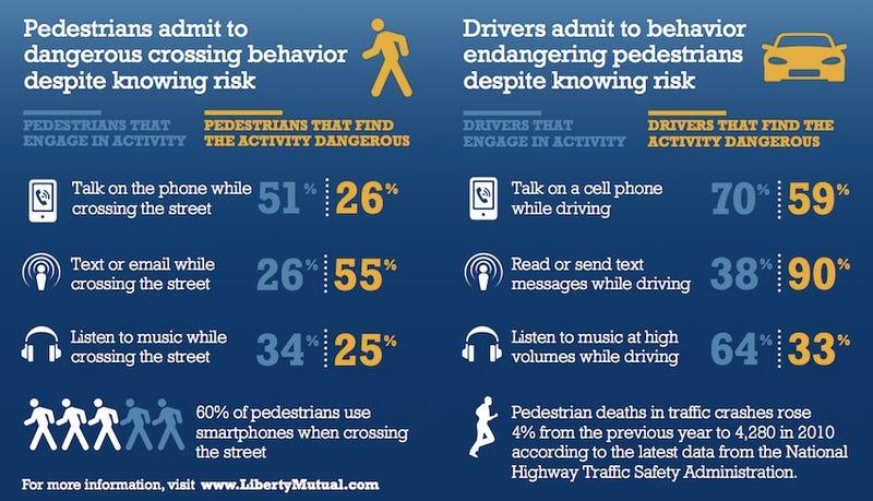 Smartphones Aren't Killing Pedestrians
