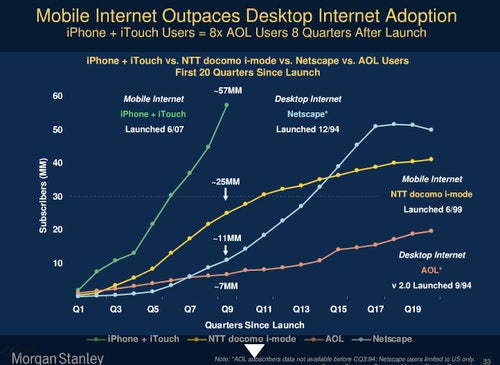 Graphs and Charts Prove iPhone to Be the Most Successful Gadget Ever (Sort of)