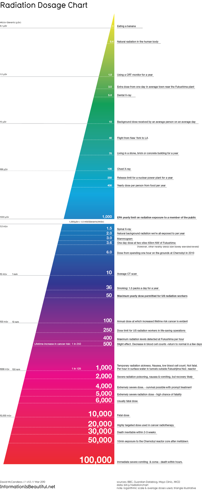 The Most Colorful, Readable Radiation Dosage Chart Yet
