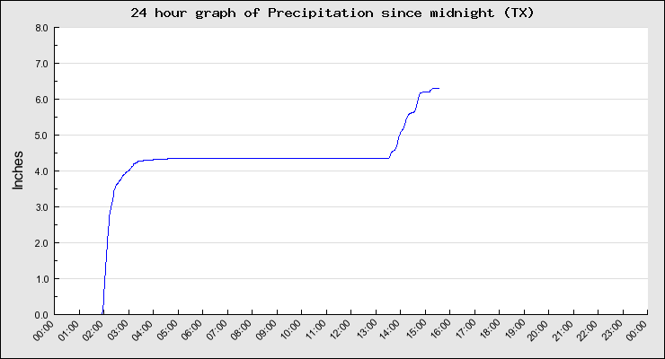 Build an Ark: 3 Inches of Rain Fell in 25 Minutes Last Night