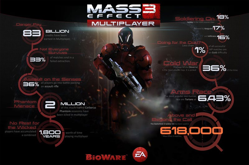 Mass Effect 3's Multiplayer Stats are Missing One
