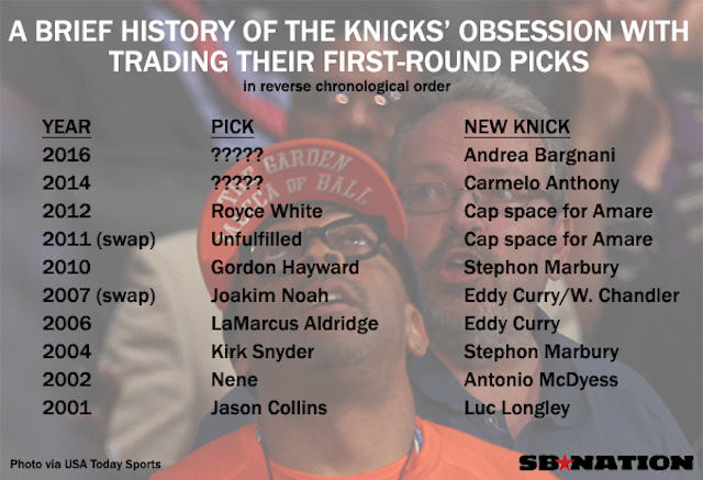 Report: Knicks Might Try Drafting In The First Round For Once