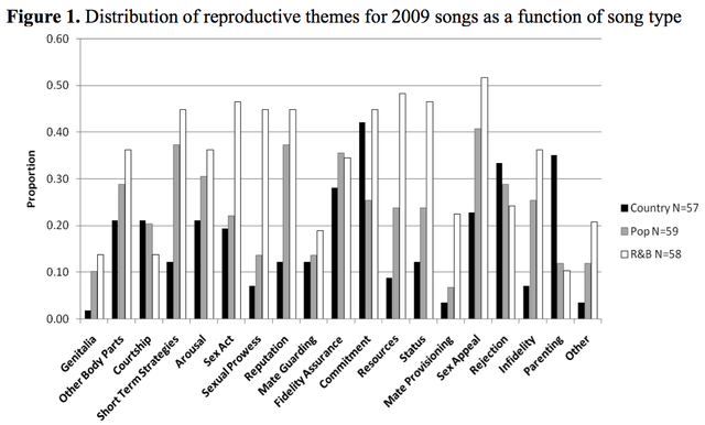 America's Favorite Songs Are Almost Always About Sex
