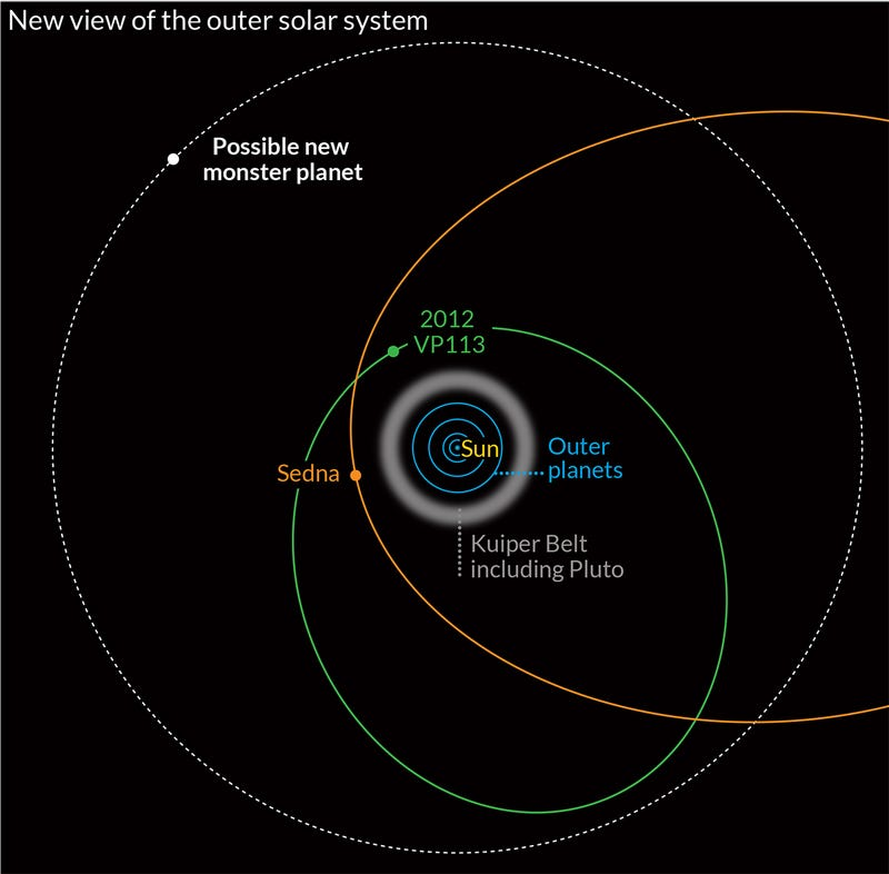 Newly discovered dwarf planet orbits the Sun once every 4,000 years
