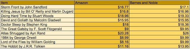 Is It Actually Cheaper to Order Everything from Amazon?