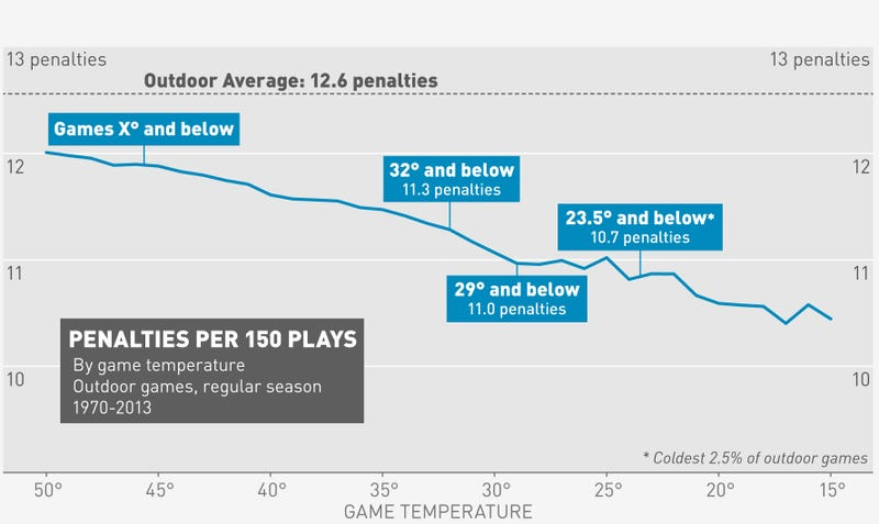 Do Colder NFL Games Have Fewer Penalties?
