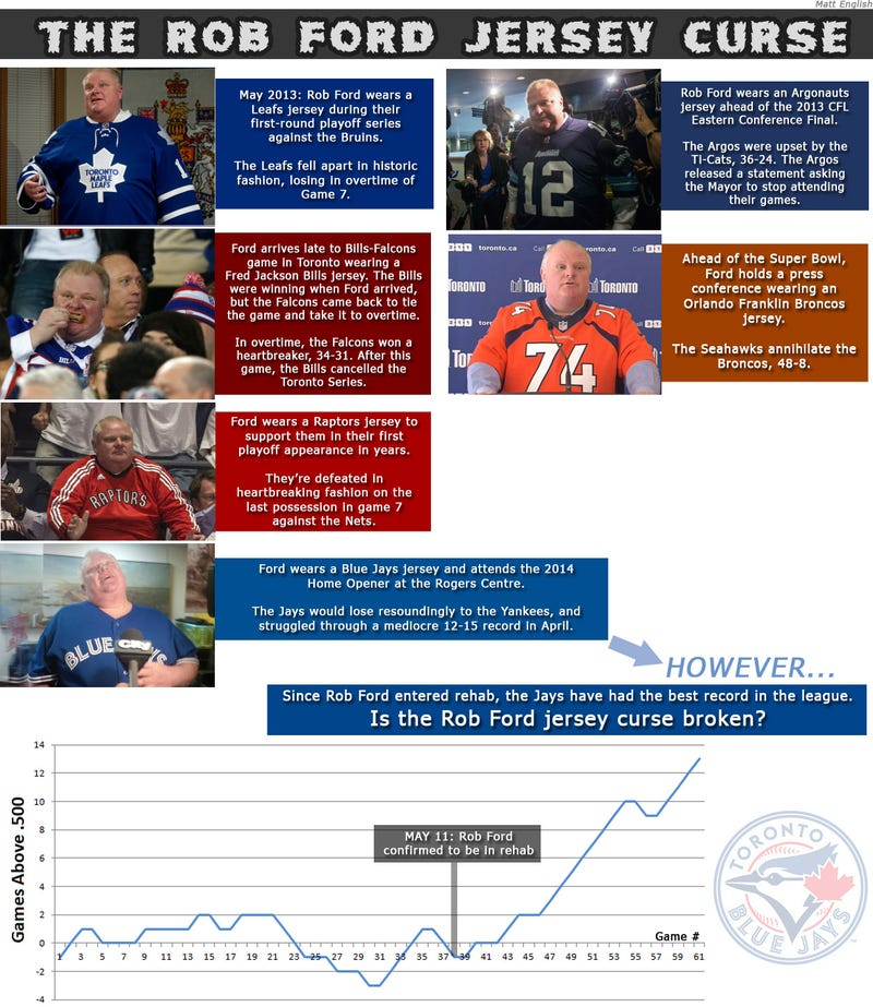 Has the Rob Ford Sports Curse been broken?