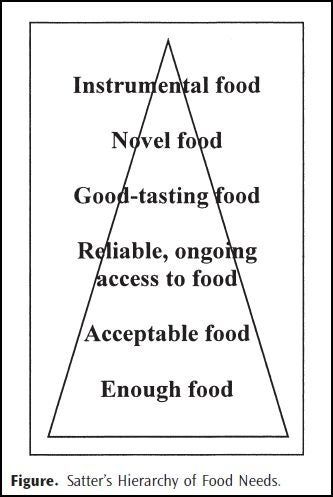 The Hierarchy Of Food Needs