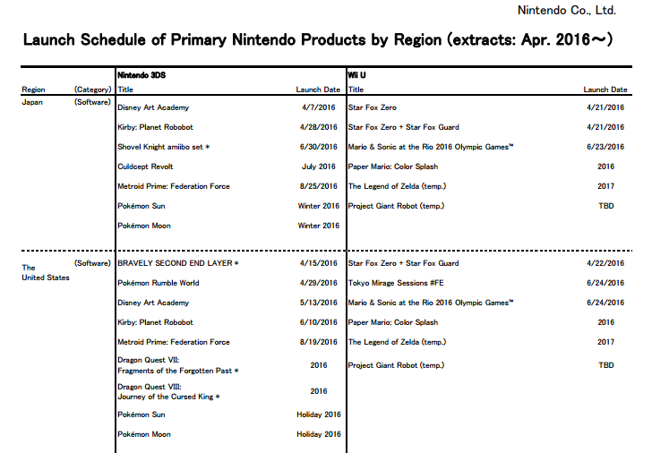 Zelda Delay Signals Another Slow Year For Nintendo Fans